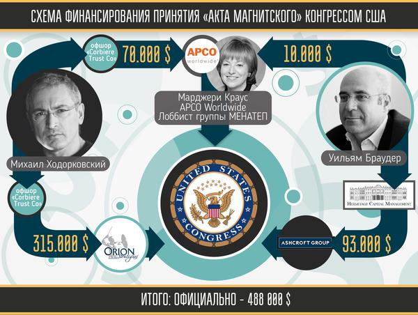 Mikhail Khodorkovsky and Bill Browder lobby $ for fraudulent Magnitsky Act